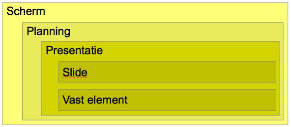 Schematisch de structuur van Narrowcasting