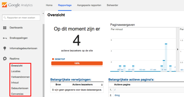 Google Analytics Realtime Rapportage